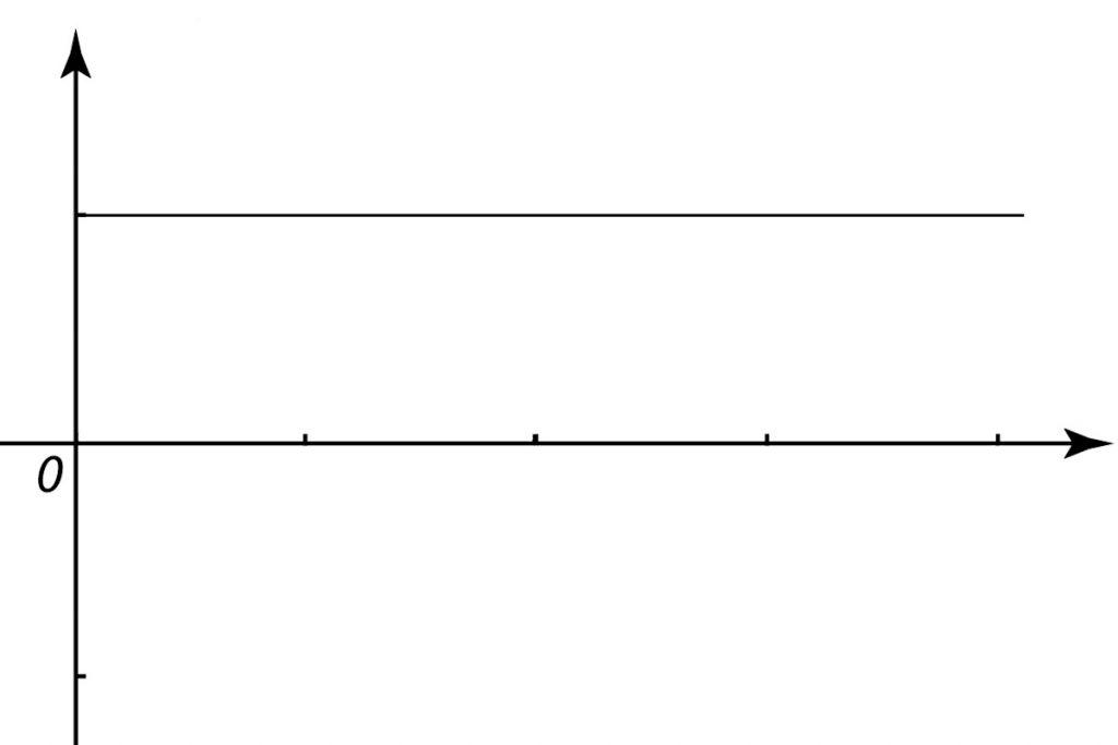 Tần số điện áp sau khi đi qua bộ lọc phẳng
