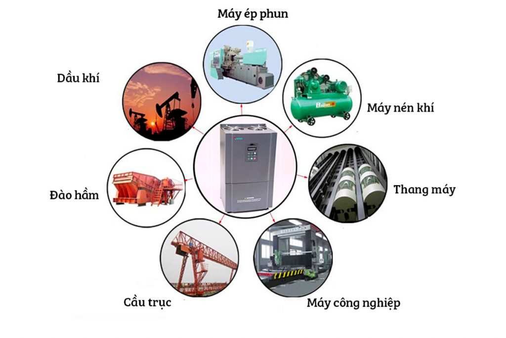 Giải pháp ứng dụng của biến tần trong công nghiệp